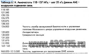 1357246541 02525229 - Частоты рации полиции нижний новгород