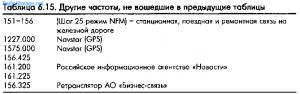 Запрещённые частоты натерритории РФ