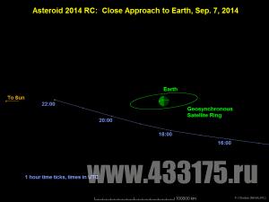 Астероид диаметром 20 метров сблизится с Землей