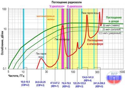 """""""Окна радиопрозрачности"""",  дожди и СВЧ/КВЧ радиотехнологии"""